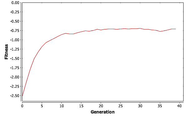 Average fitness vs. generation for a run of GA with \(\psi = 8\) on the shortest path problem